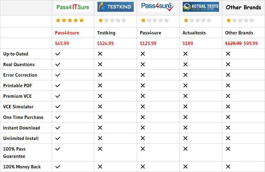 pass4itsure AX0-100 dumps