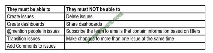 Certificationvce ACP-100 exam questions-q12