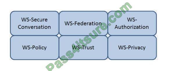 Certificationvce CISSP exam questions-q13-2