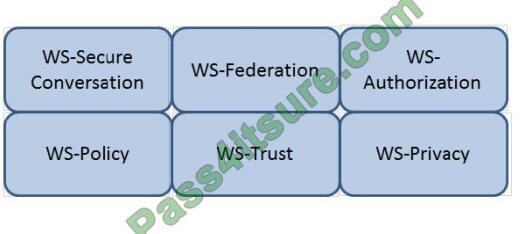 Certificationvce CISSP exam questions-q13